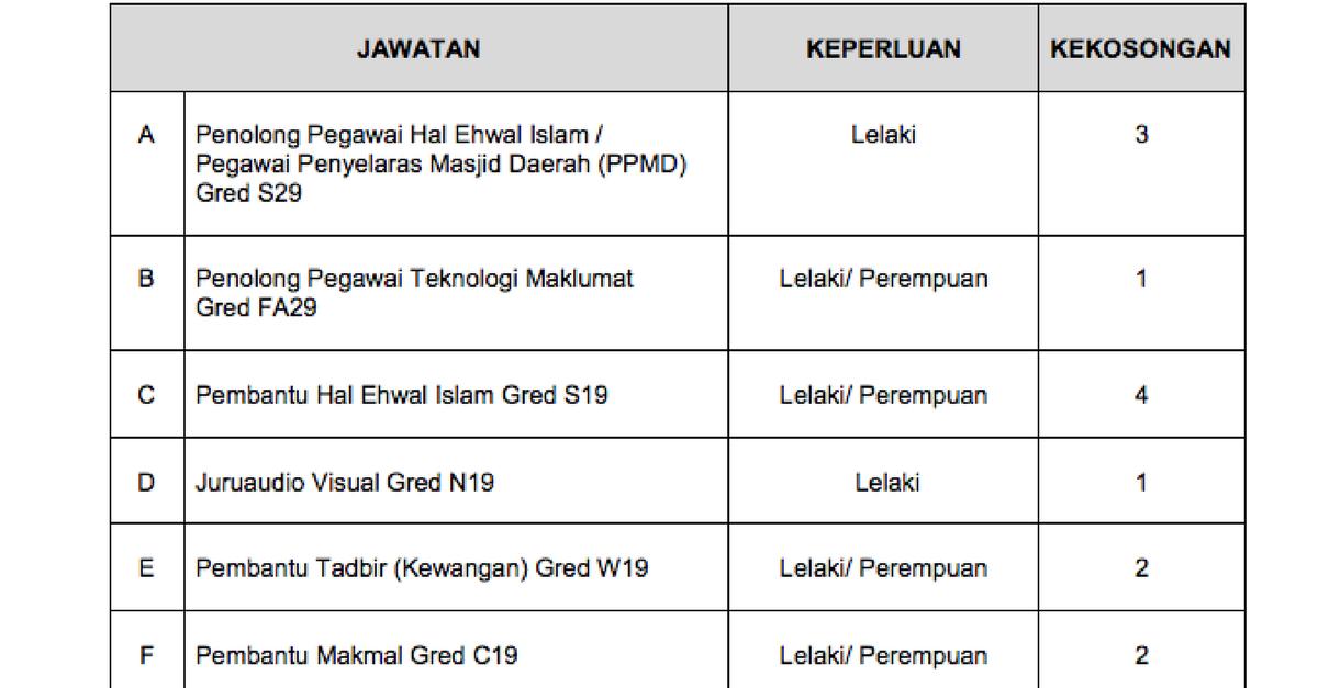 Jawatan Kosong Terkini Jabatan Agama Islam Selangor Jais Kerja Kosong Kerajaan Swasta