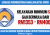 Jawatan Kosong LEMBAGA PERINDUSTRIAN NANAS MALAYSIA (MPIB) (1)