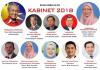 Senarai Kementerian Baru Yang Diwujudkan di Malaysia