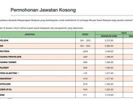 Jawatan Kosong Lembaga Minyak Sawit Malaysia (MPOB)