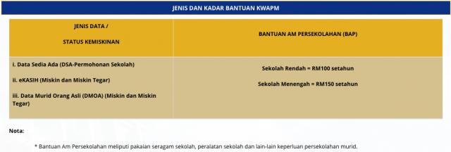 Jenis dan Kadar Bantuan Wang Amanah Pelajar Miskin (KWAPM)