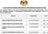 572 Kekosongan Baru Jawatan Kerajaan di Suruhanjaya Perkhidmatan Awam Malaysia (SPA)