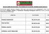 Pertubuhan Peladang Kebangsaan (NAFAS) ~ Finance Manager, Internal Audit Manager & Pelbagai Jawatan