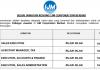 IJM Corporation Berhad ~ Sales Executive, Sales Admin & Pelbagai Jawatan