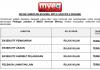 MyEG Services Berhad ~ Eksekutif & Pelbagai Jawatan Lain