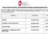 Yayasan Buah Pinggang Kebangsaan Malaysia ~ Driver, Staff Nurse & Pelbagai Jawatan Lain