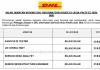 DHL Information Services ~ Pelbagai Kekosongan Jawatan