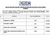 Lembaga Kemajuan Wilayah Pulau Pinang (PERDA) ~ Pembantu Tadbir , Penolong Jurutera, Penolong Perancang Bandar dan Desa & DLL