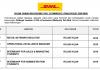 DHL eCommerce (Malaysia) ~ Retail Network Executive, Internship for Administration Students & Pelbagai Jawatan