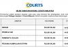 Courts Malaysia ~ Kerani, Pekerja Am, Pembantu Jualan & Pelbagai Jawatan Lain