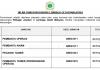 Lembaga Getah Malaysia ~ Kekosongan Jawatan Pentadbiran & Pengurusan