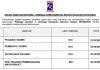 Lembaga Kemajuan Kelantan Selatan (KESEDAR) ~ Pembantu Tadbir, Setiausaha Pejabat, Pem.Pembangunan Pejabat & Pelbagai Jawatan Lain