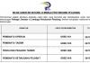 Lembaga Pertubuhan Peladang ~ Pembantu Tadbir, Pembantu Operasi, Pembantu Setiausaha Pejabat & Pelbagai Jawatan Lain