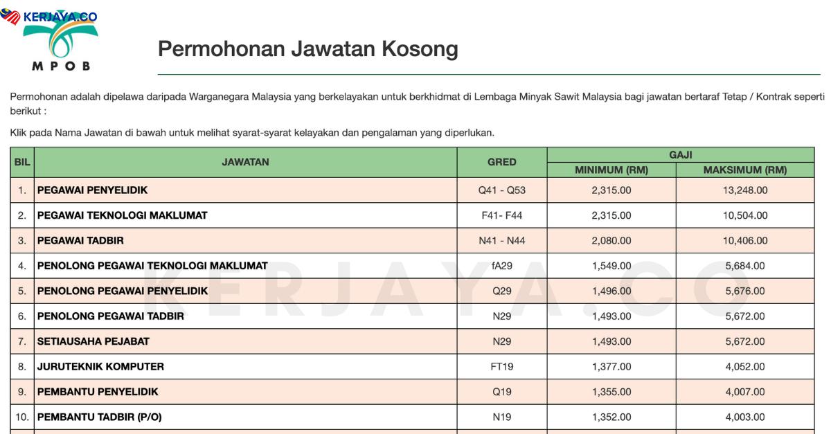 Jawatan Kosong Terkini Lembaga Minyak Sawit Malaysia Mpob Kelayakan Mohon Pmr Spm Seluruh Negeri 2020 Kerja Kosong Kerajaan Swasta