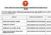 Suruhanjaya Perkhidmatan Awam Negeri Kedah ~ Penolong Pegawai Tadbir, Pembantu Operasi, Pembantu Hal Ehwal Islam & Pelbagai Jawatan Lain