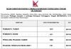 Lembaga Kemajuan Terengganu Tengah (KETENGAH) ~ Pembantu Tadbir, Pembantu Awam, Pen.Peg Tadbir & Pelbagai Jawatan