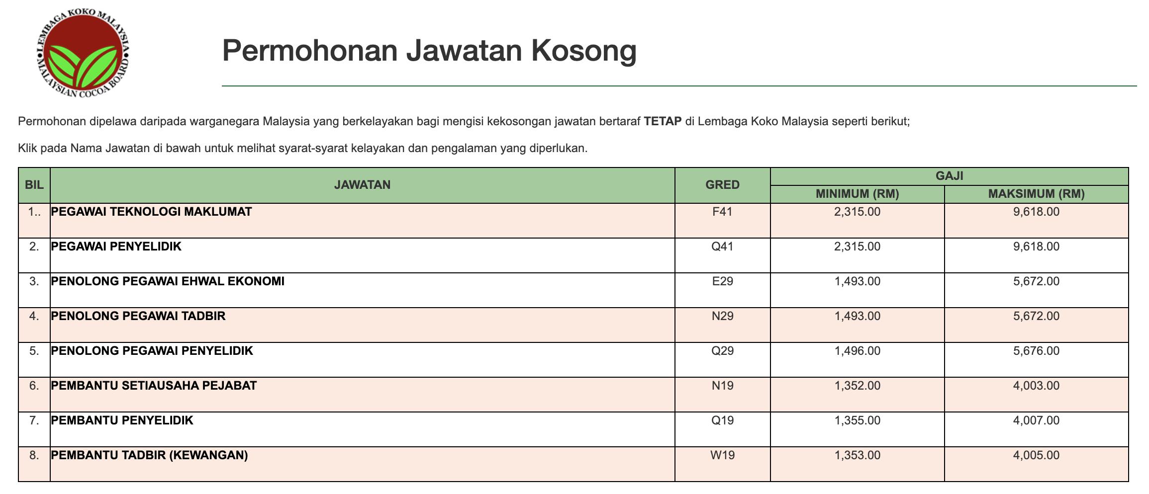 Jawatan Kosong Terkini Lembaga Koko Malaysia Pentadbiran Pengurusan Kerja Kosong Kerajaan Swasta