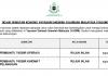 Yayasan Dakwah Islamiah Malaysia (YADIM) ~ Pembantu Tadbir Operasi & Pembantu Tadbir Khidmat Pelanggan
