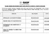 BASF Asia Pacific Service Centre ~ Pelbagai Kekosongan Jawatan