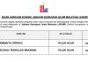 Jabatan Kemajuan Islam Malaysia (JAKIM) ~ Pembantu Operasi & Pegawai Teknologi Makanan