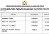 Majlis Agama Islam Negeri Johor ~ Pembantu Tadbir, Penolong Akauntan, Penolong Juruaudit & Pelbagai Jawatan