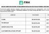 Perbadanan Bekalan Air Pulau Pinang (PBA) ~ Kerani, Eksekutif & Pelbagai Jawatan Lain