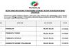 Perusahaan Otomobil Kedua Sendirian Berhad (PERODUA) ~ Pembantu Tadbir, Pembantu Operasi, Eksekutif & Pelbagai Jawatan