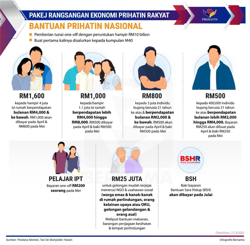 Tarikh Rasmi Pendaftaran & Permohonan Bantuan Prihatin Nasional